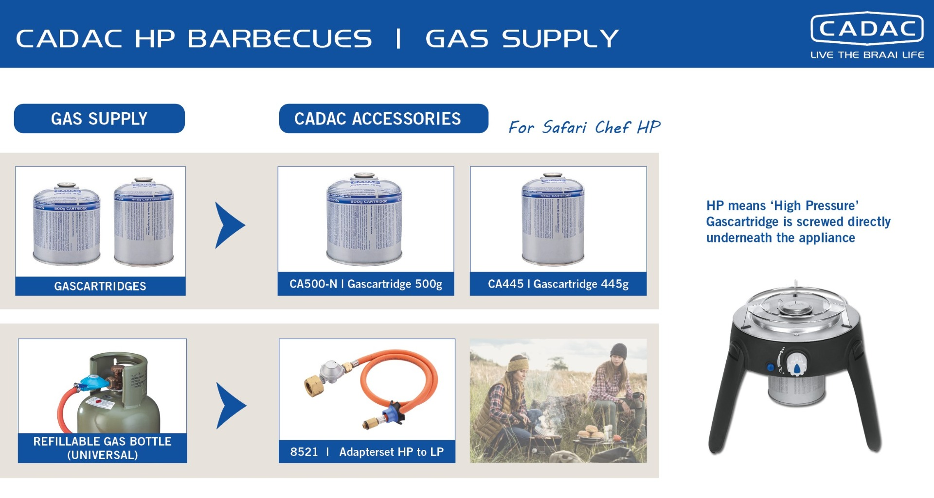 HP devices | CADAC gasbarbecues