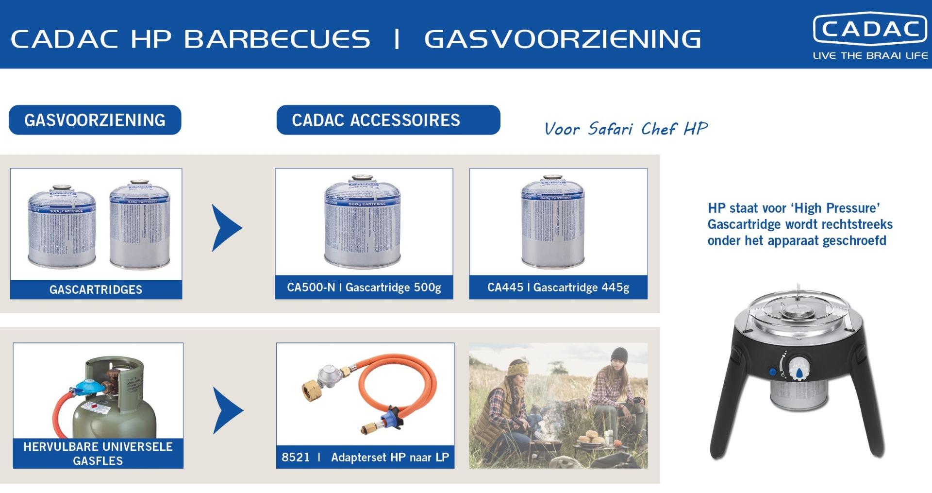 Gasvoorziening HP toestellen